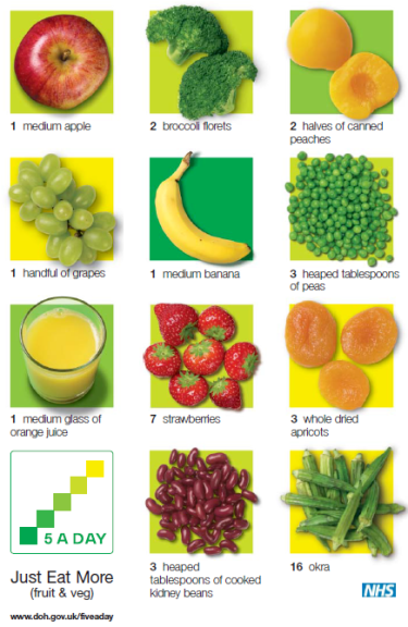 Image result for fruit and veg portions