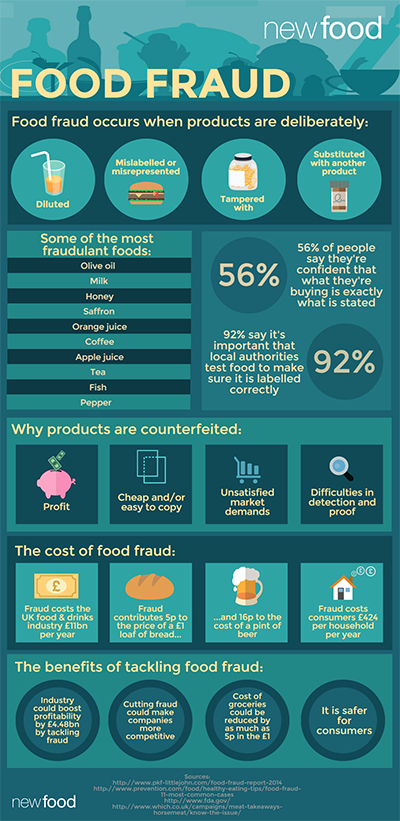 Food-Fraud-Infographic-Feb-2016-400px.png